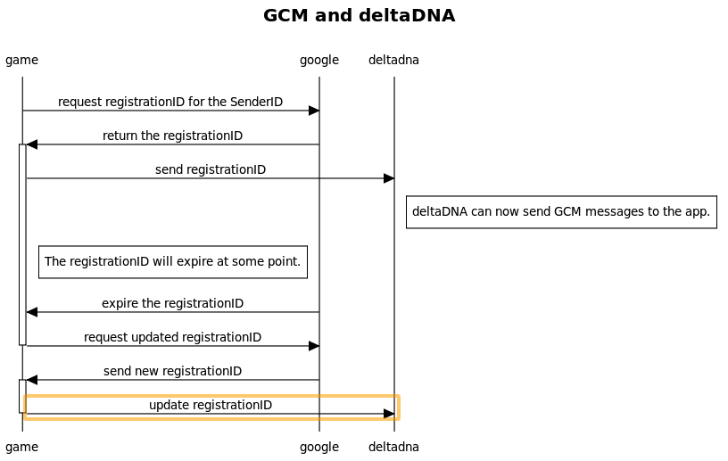 Google cloud messaging setup deltadna documentation gcm and deltadna the following sequence diagram ccuart Image collections